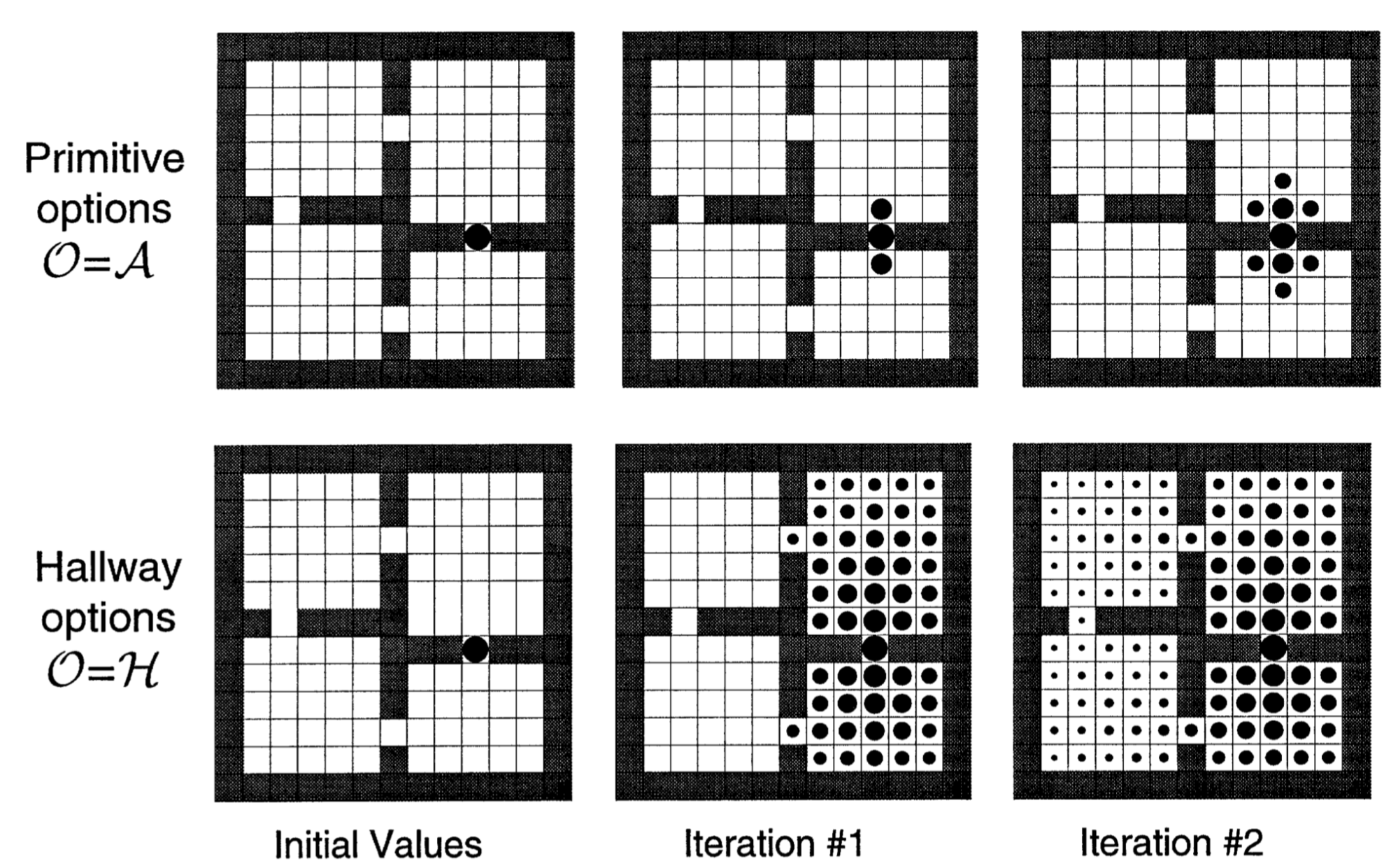 The Promise of Hierarchical Reinforcement Learning