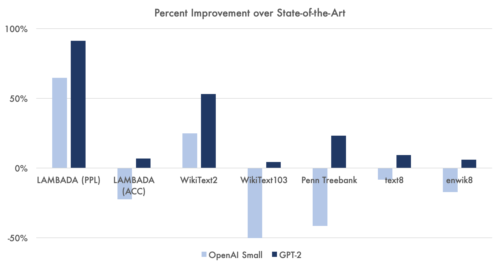 percent_improvement