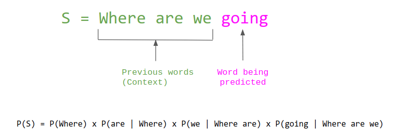 Language modeling image