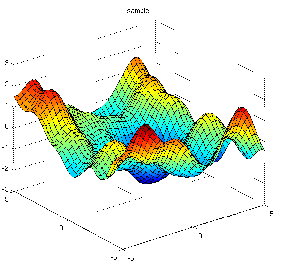 Gaussian Processes, not quite for dummies