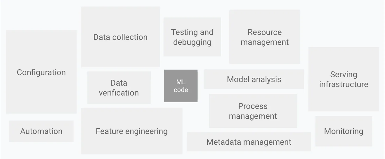 Systems for Machine Learning